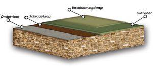 Opbouw Epoxyvloer coating