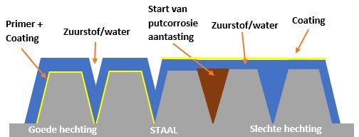 Putcorrosie behandelen met coating