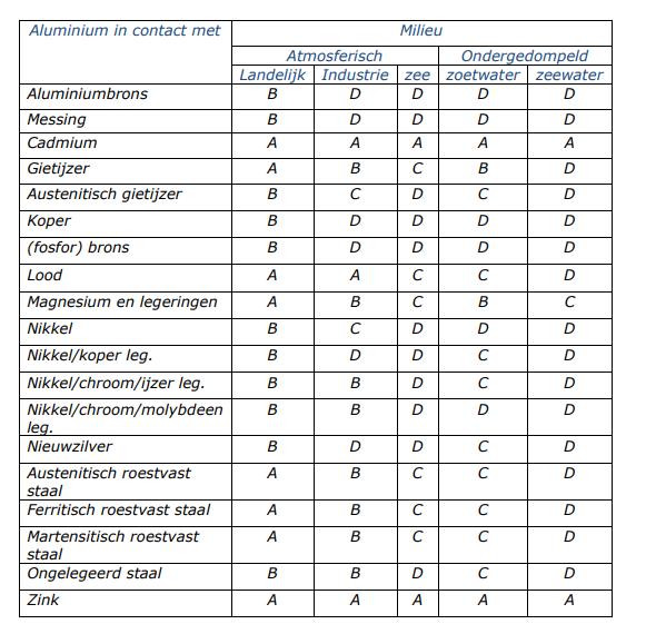 Galvanische corrosie tabel