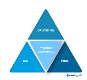 Coating.nl Benadering